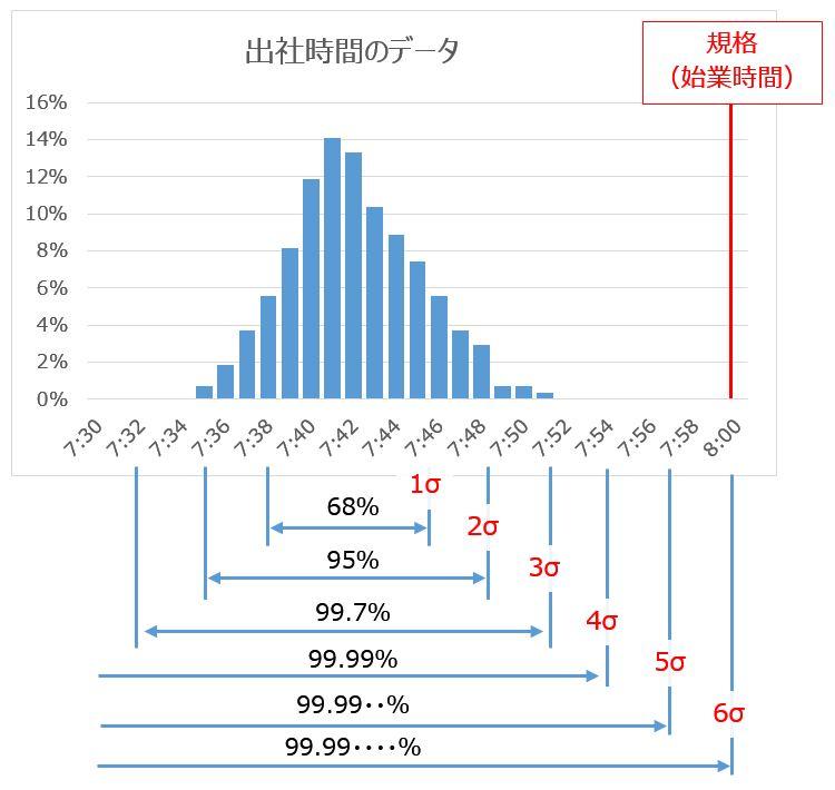 出社データ図1