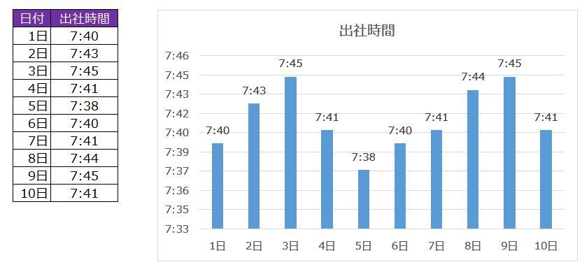 出社グラフ