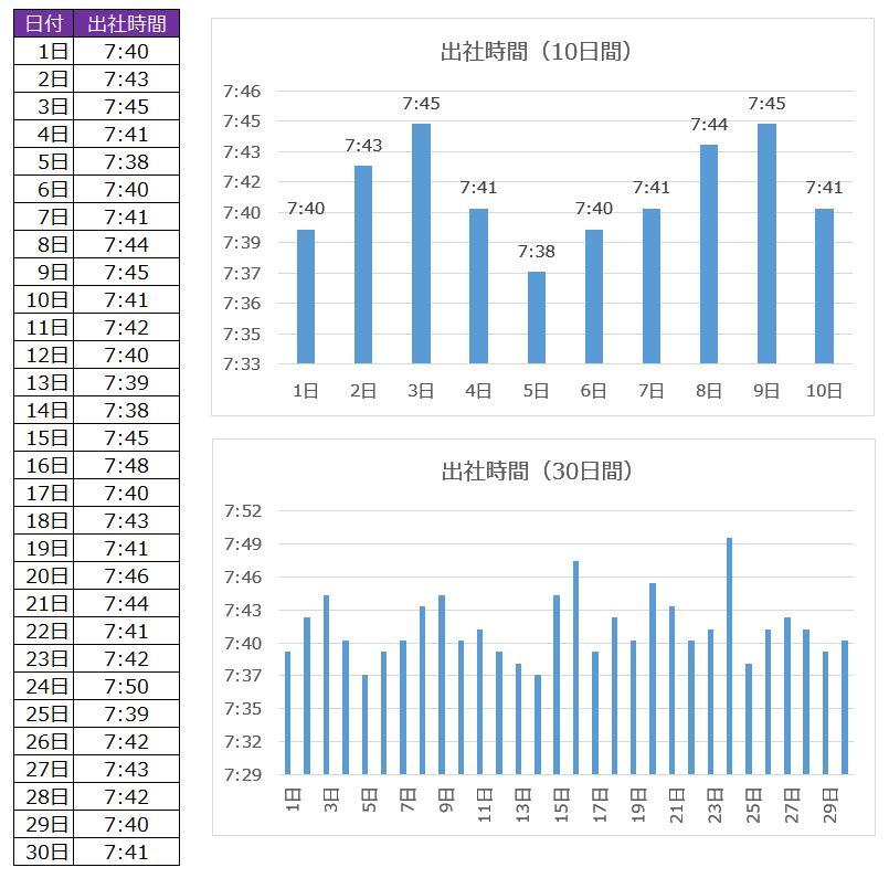 出社回数グラフ