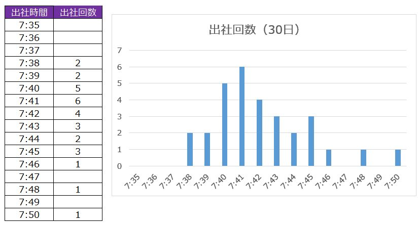 出社時間グラフ