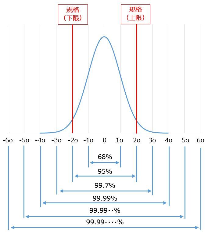 工程能力グラフ