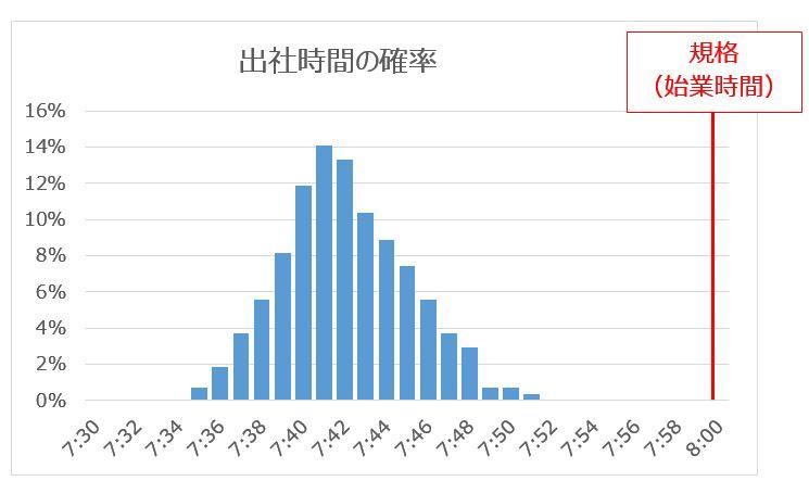 出社時間グラフ270日
