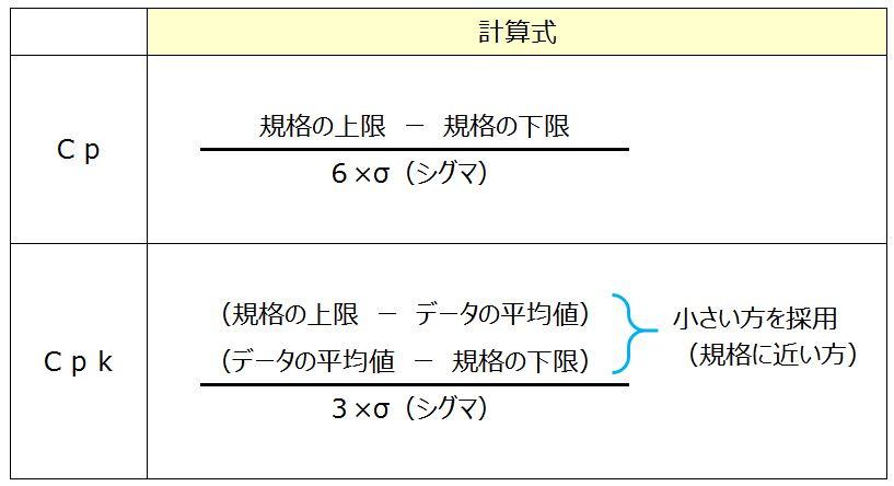 Cp計算表