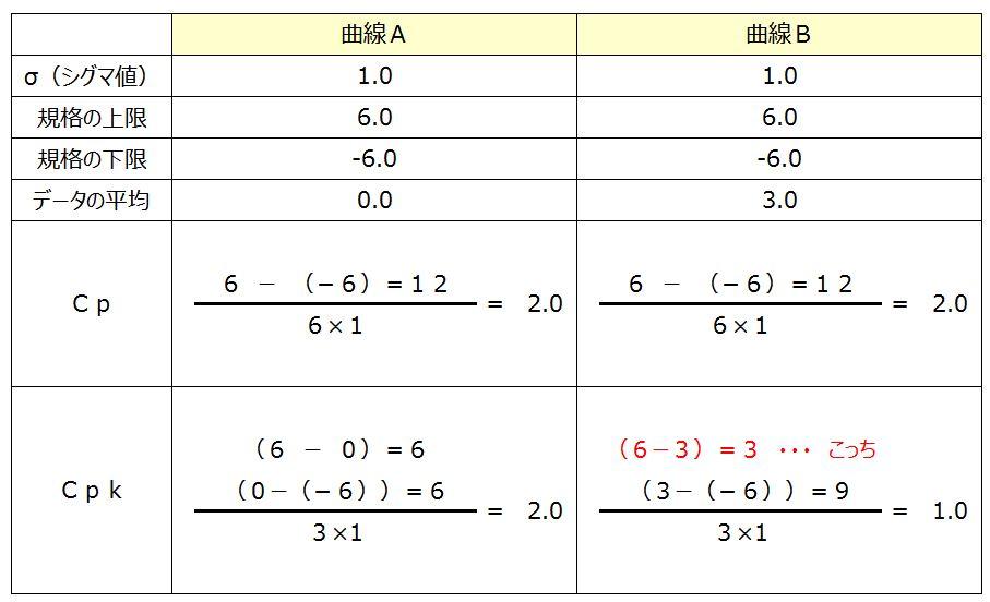 曲線AとBのCp値計算図