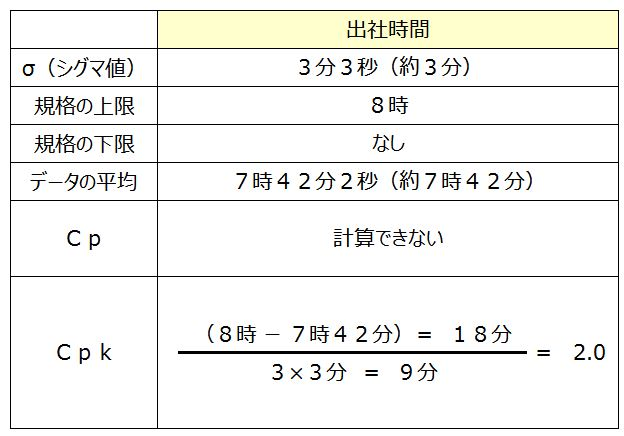 出社時間のCpk計算図