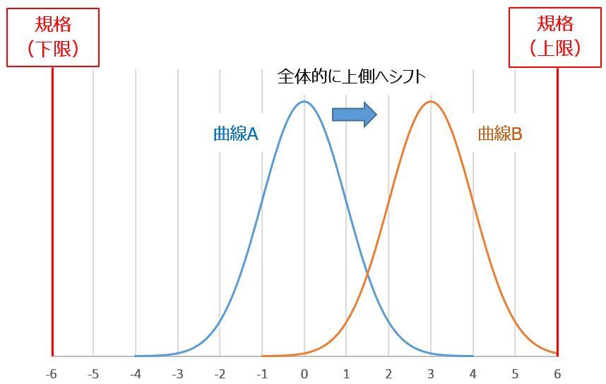 2つの正規分布曲線