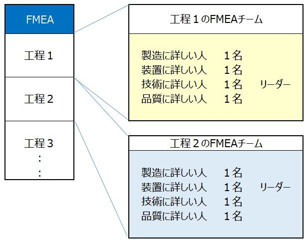 FMEAチーム図
