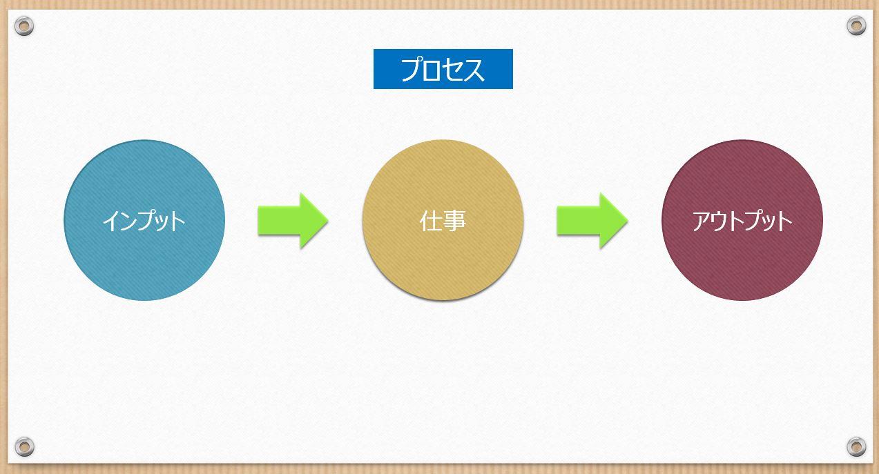 プロセス説明図1