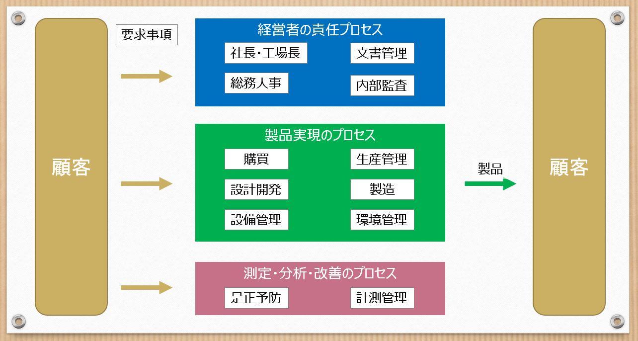 各プロセスの説明図