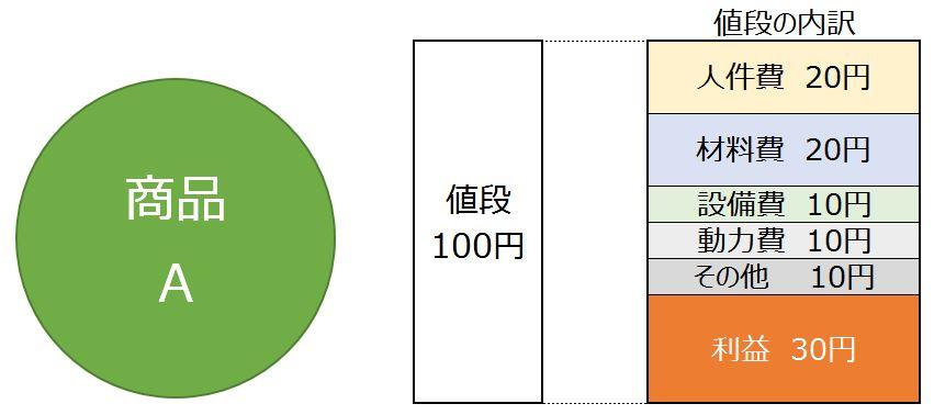 商品Aの値段構造
