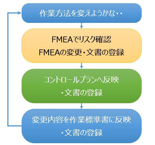 手順書作成のサイクル図