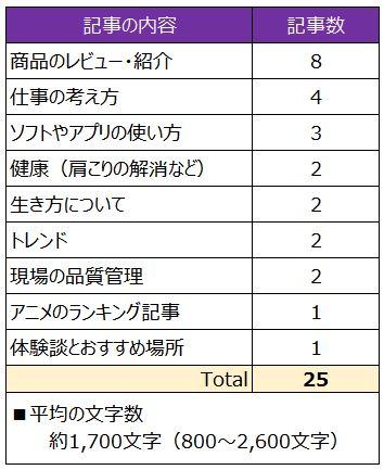 申請1回目の記事表