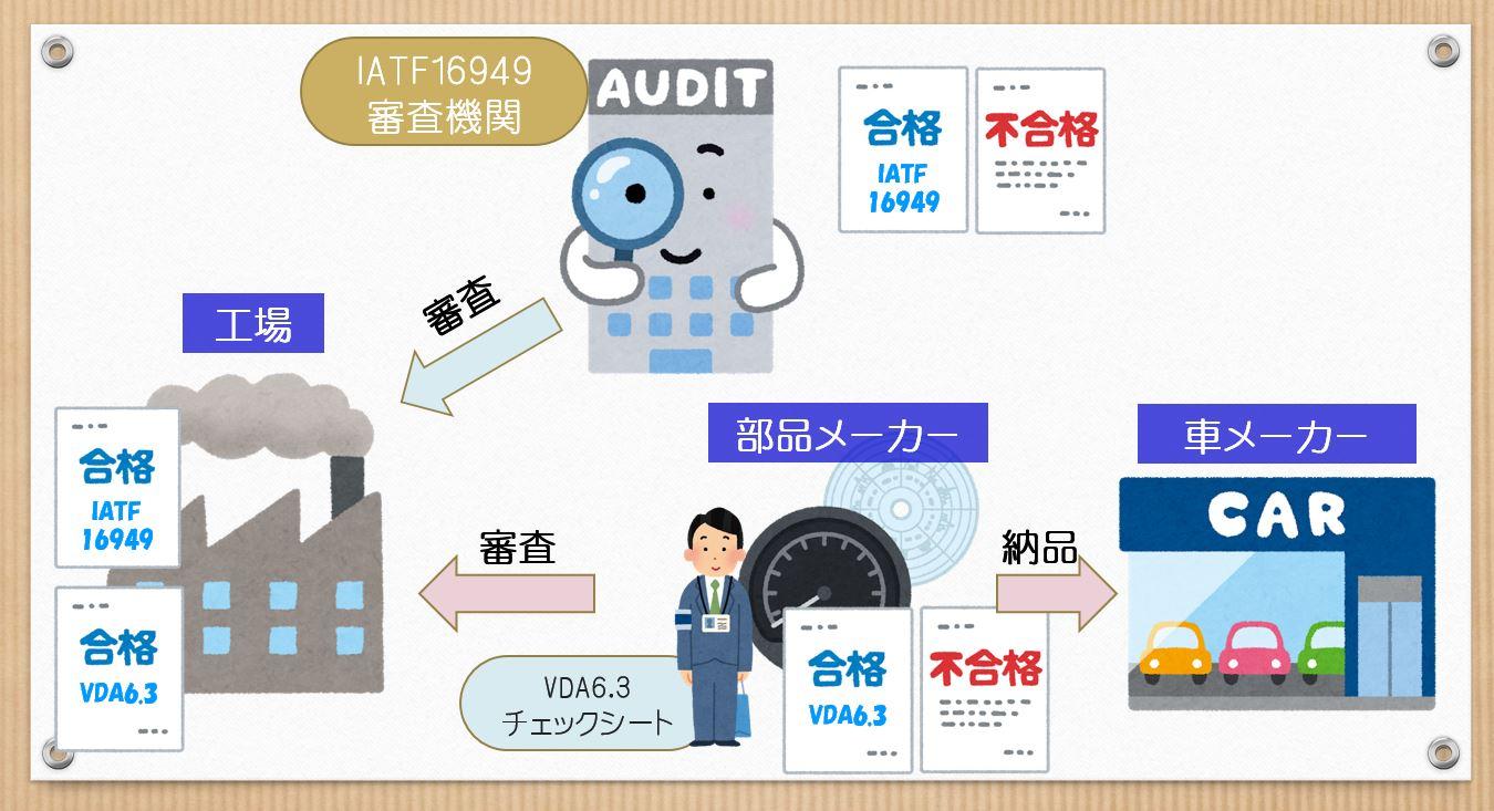 監査体系図