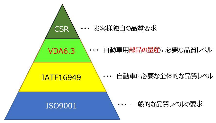 要求事項のピラミット図