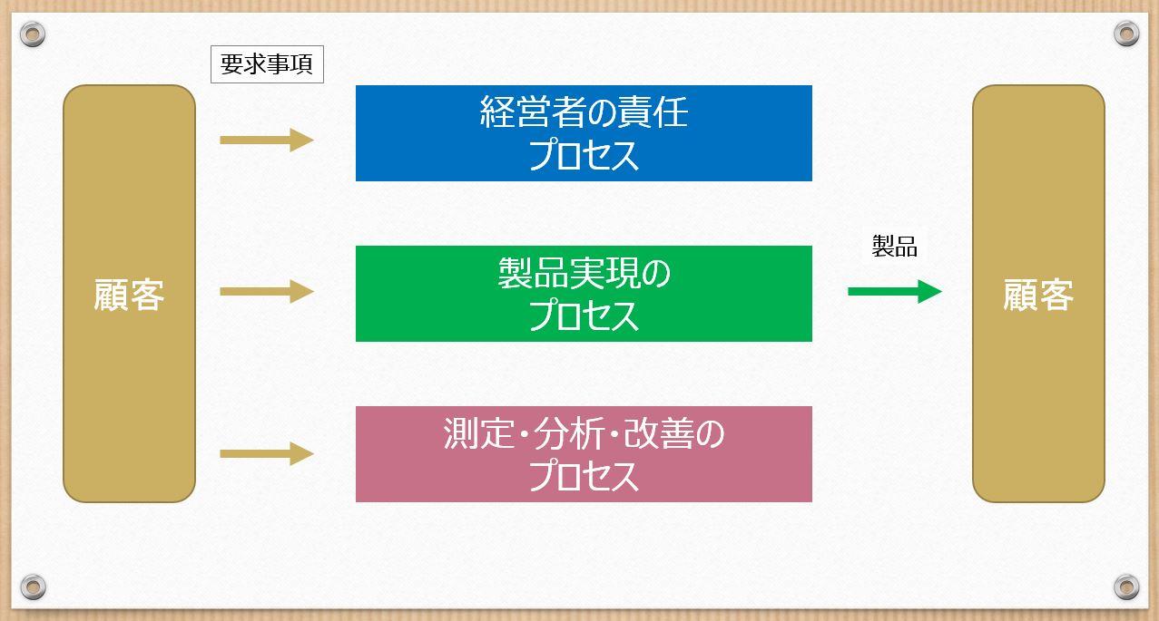 3つのプロセス説明図