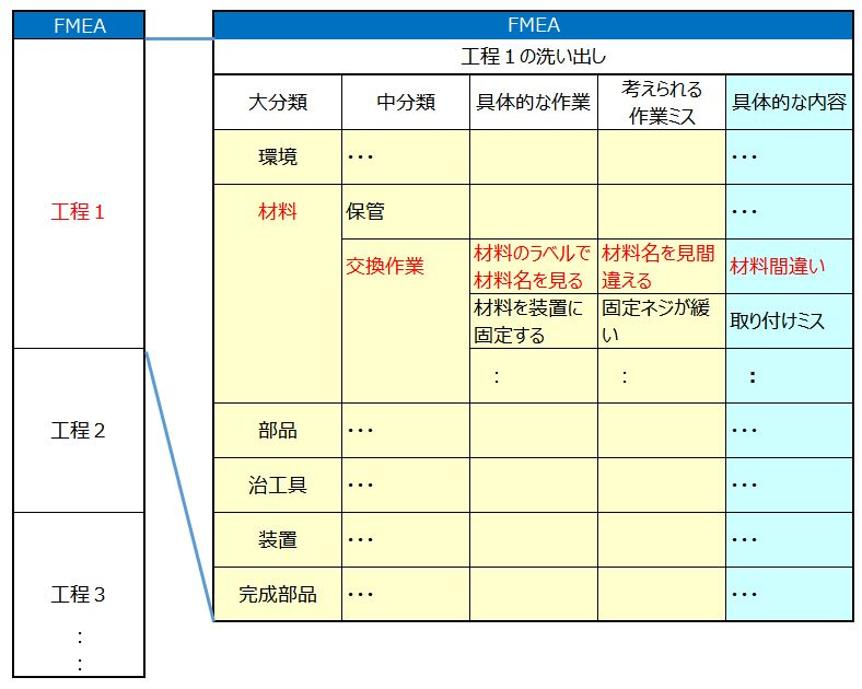 FMEA表1
