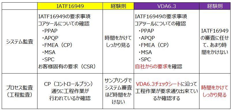 IATFとVDAの審査方法比較