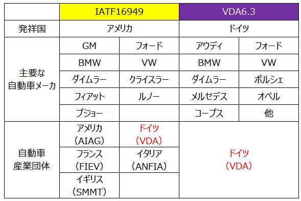 IATFとVDAの比較表