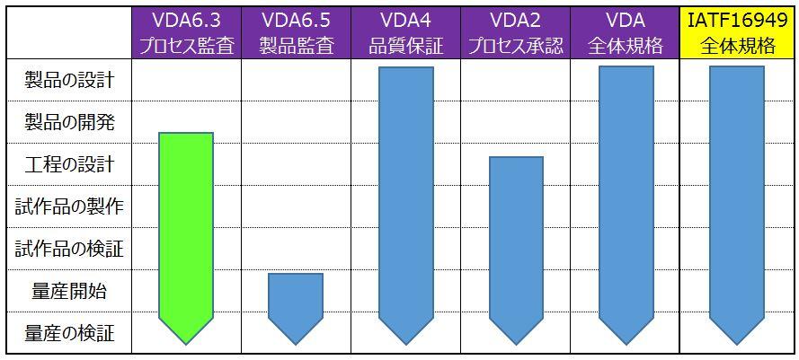 VDA規格表
