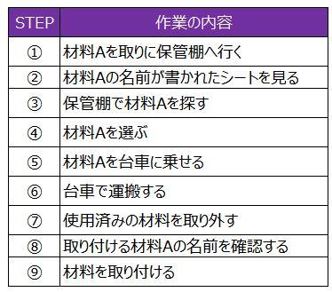 作業STEP表