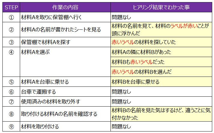 作業STEP表2
