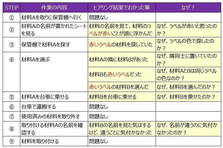 作業STEP表3