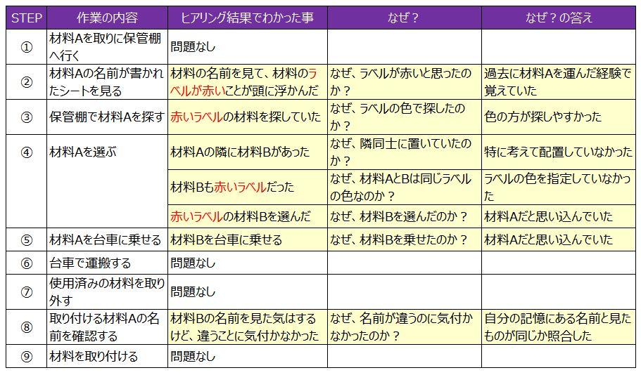 作業STEP表4