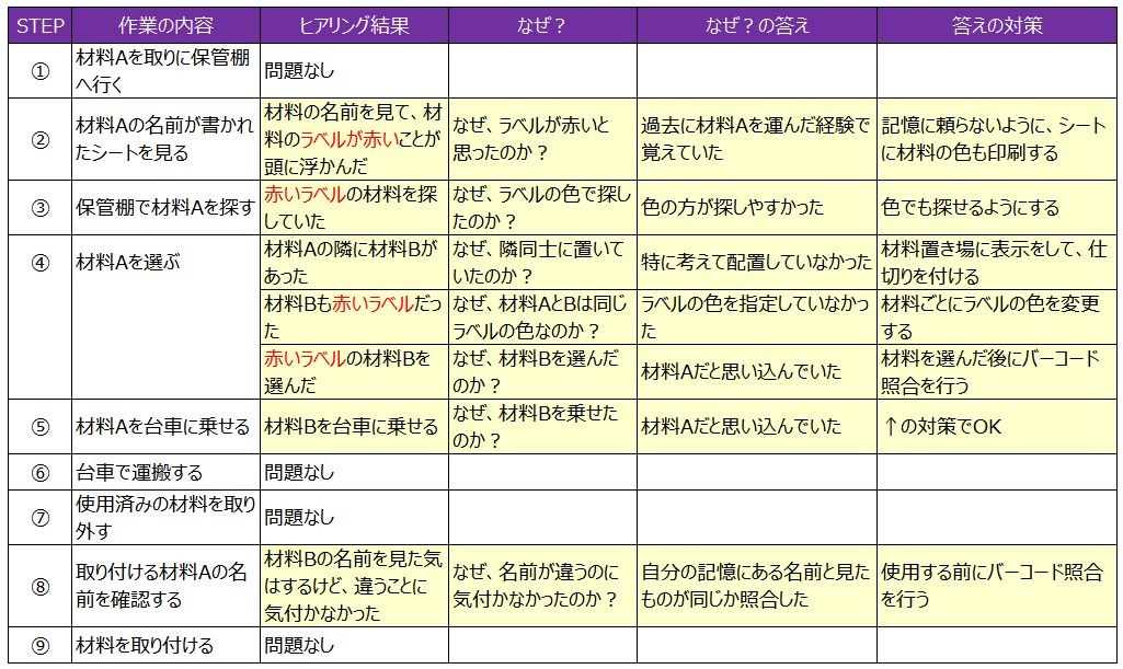 作業STEP表5