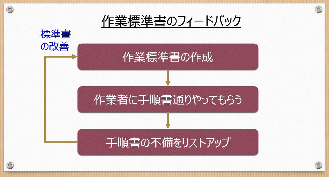 標準書のフィードバック図