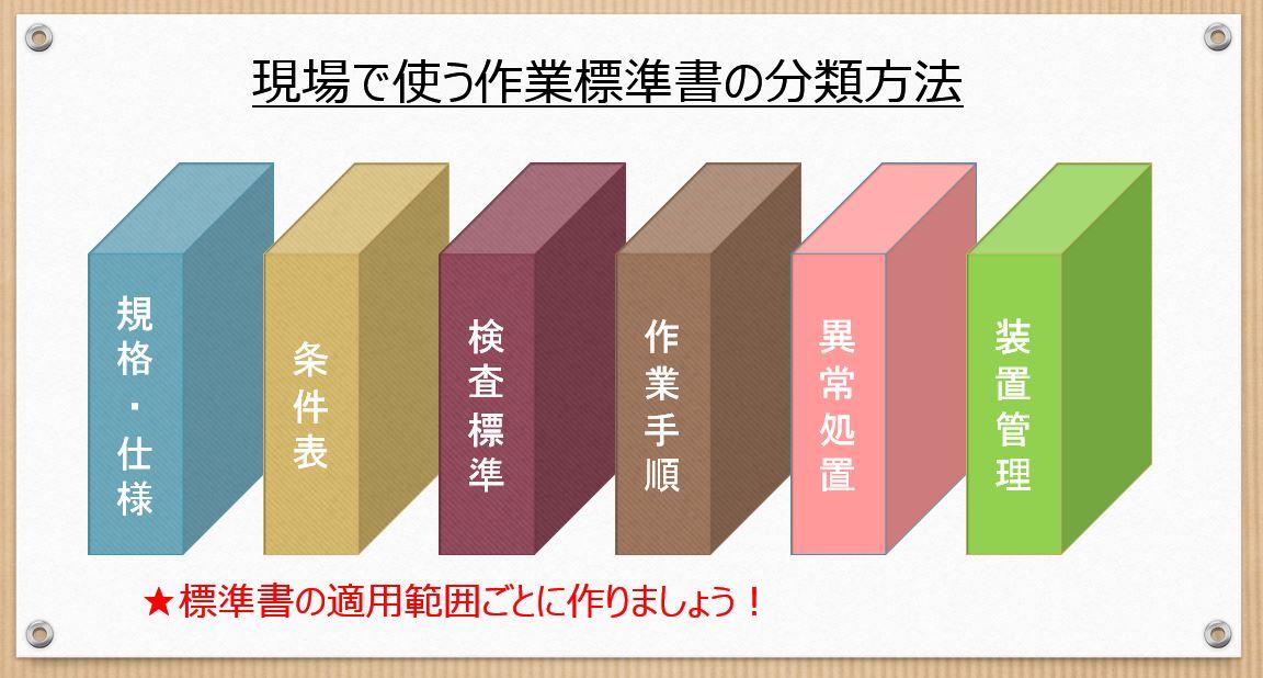 標準書の分類方法