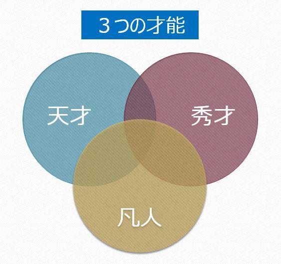 3つの才能2