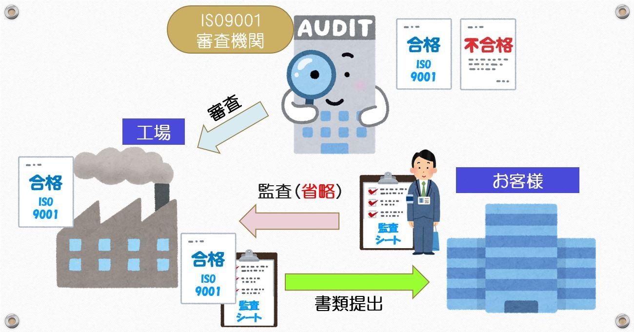 ISO9001監査図