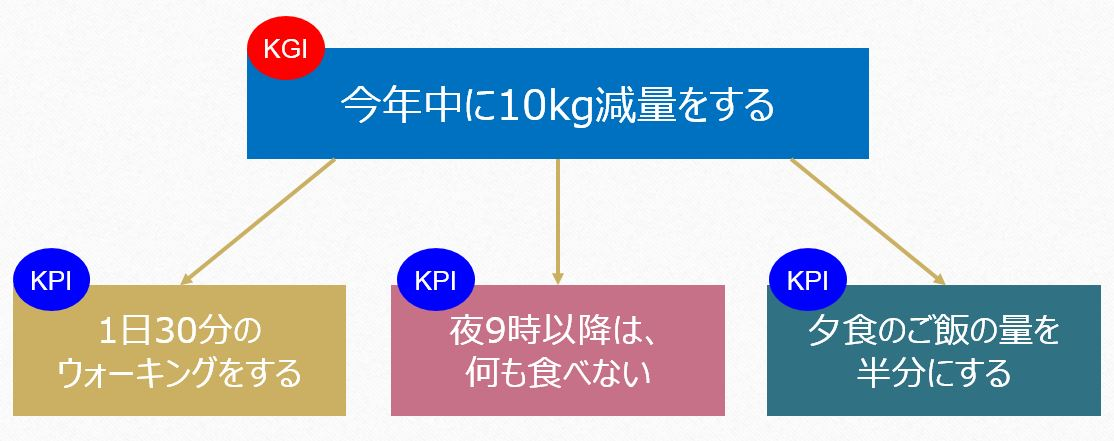 KPIの図1