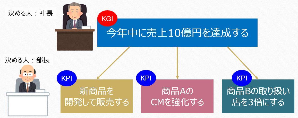 KPIの図2