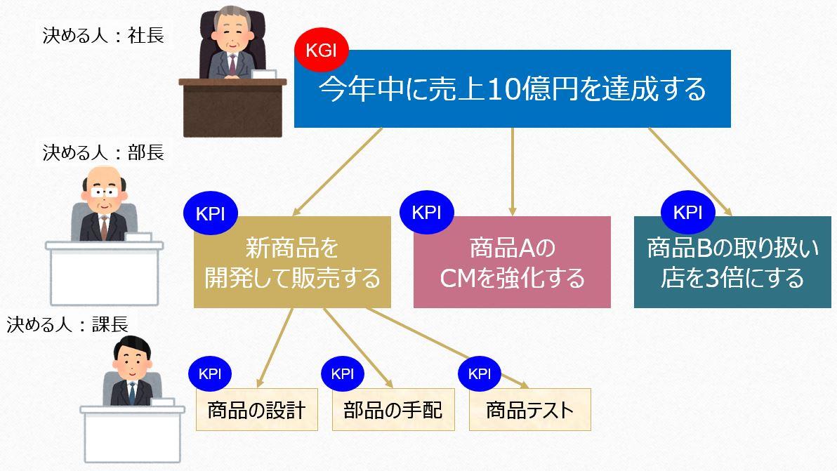KPIの図3