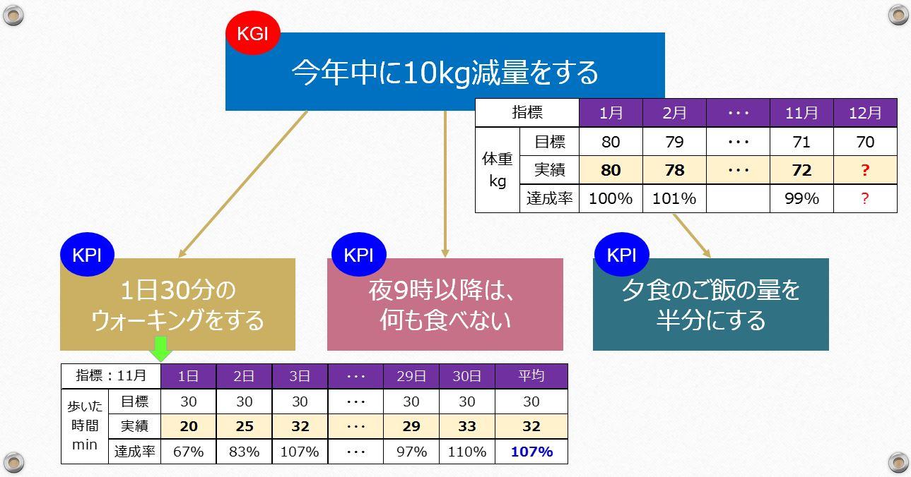 KPIの図5