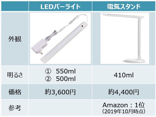 LED照明5
