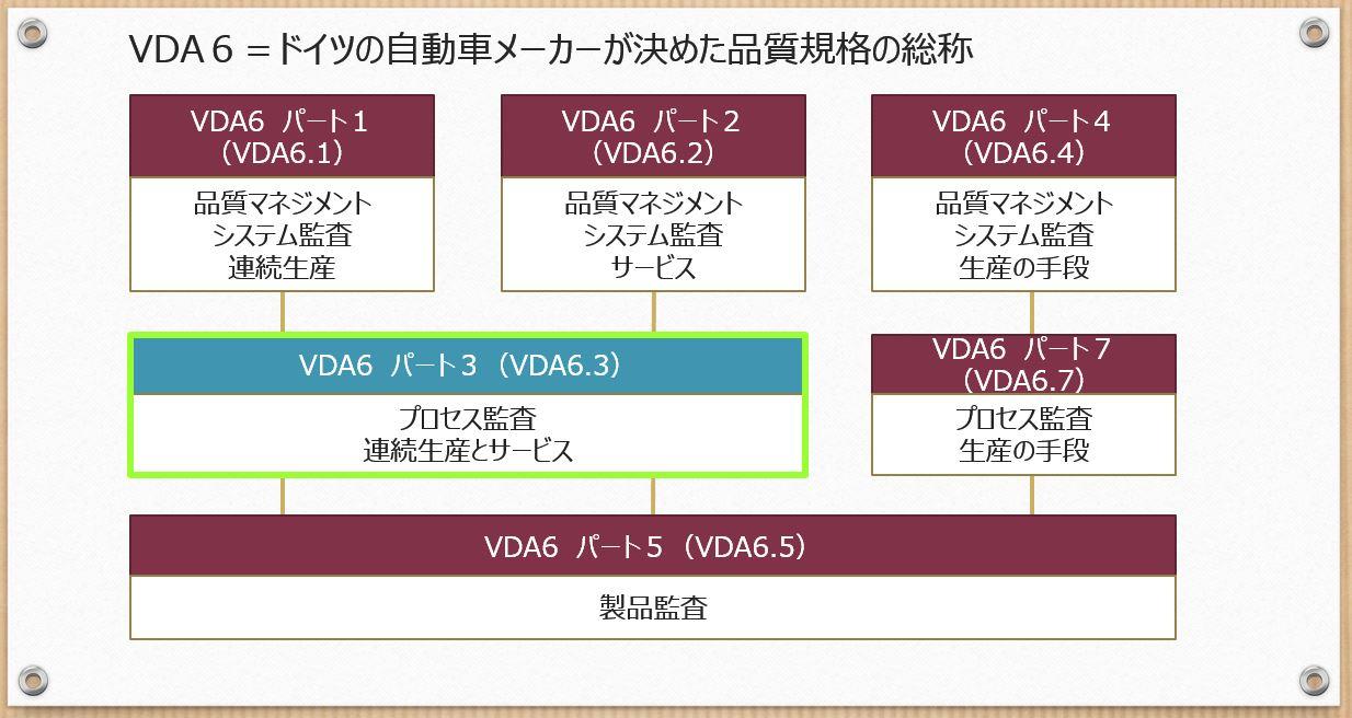 VDA6.3の図0