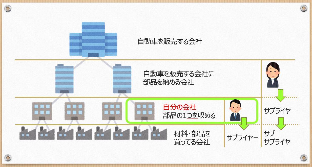 VDA6.3の図1