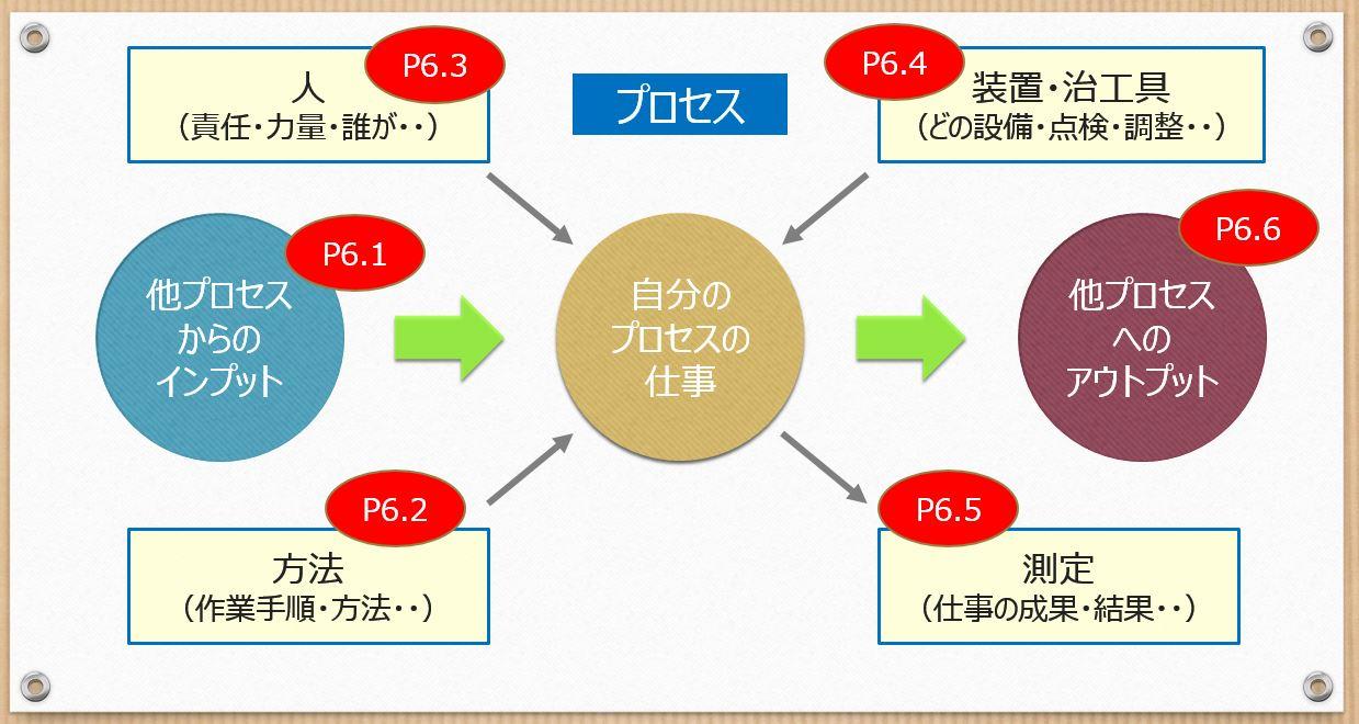 VDA6.3の図2