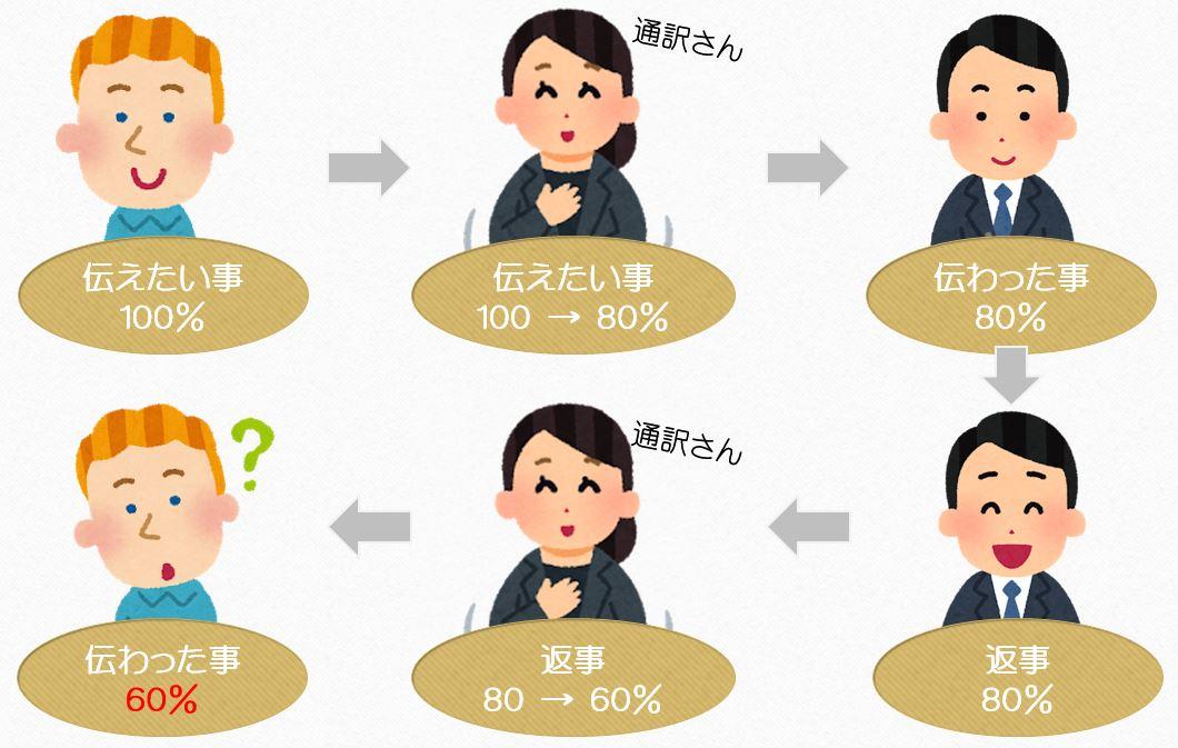 英語必要の図1