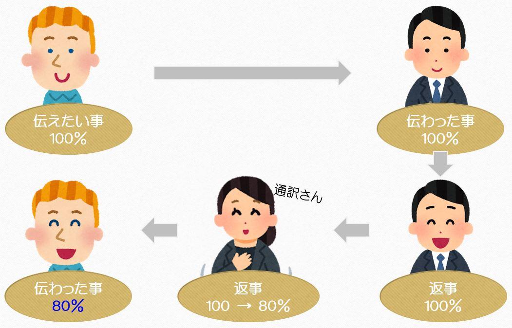 英語必要の図2
