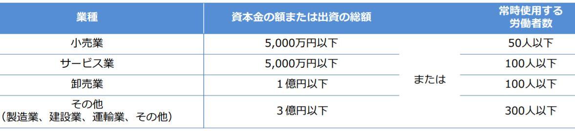 同一労働・賃金の図3