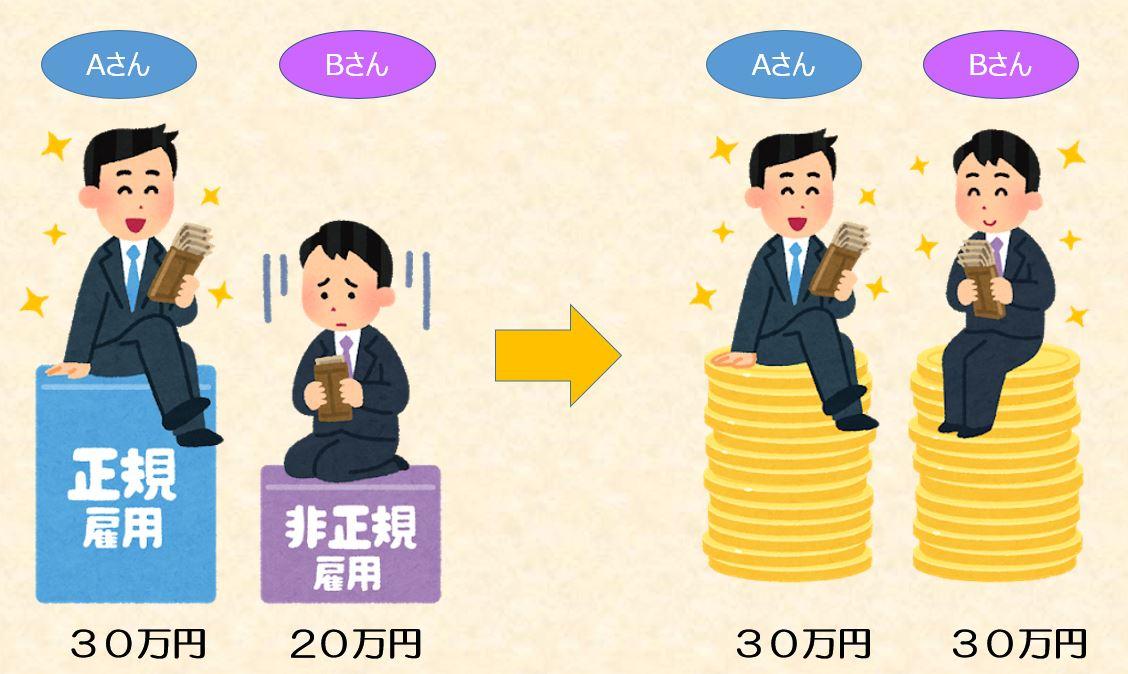 同一労働・賃金の図7