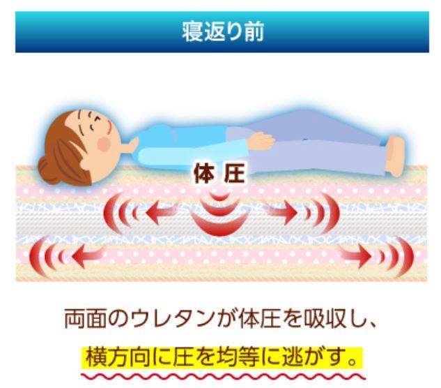 睡眠の図3