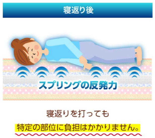 睡眠の図4