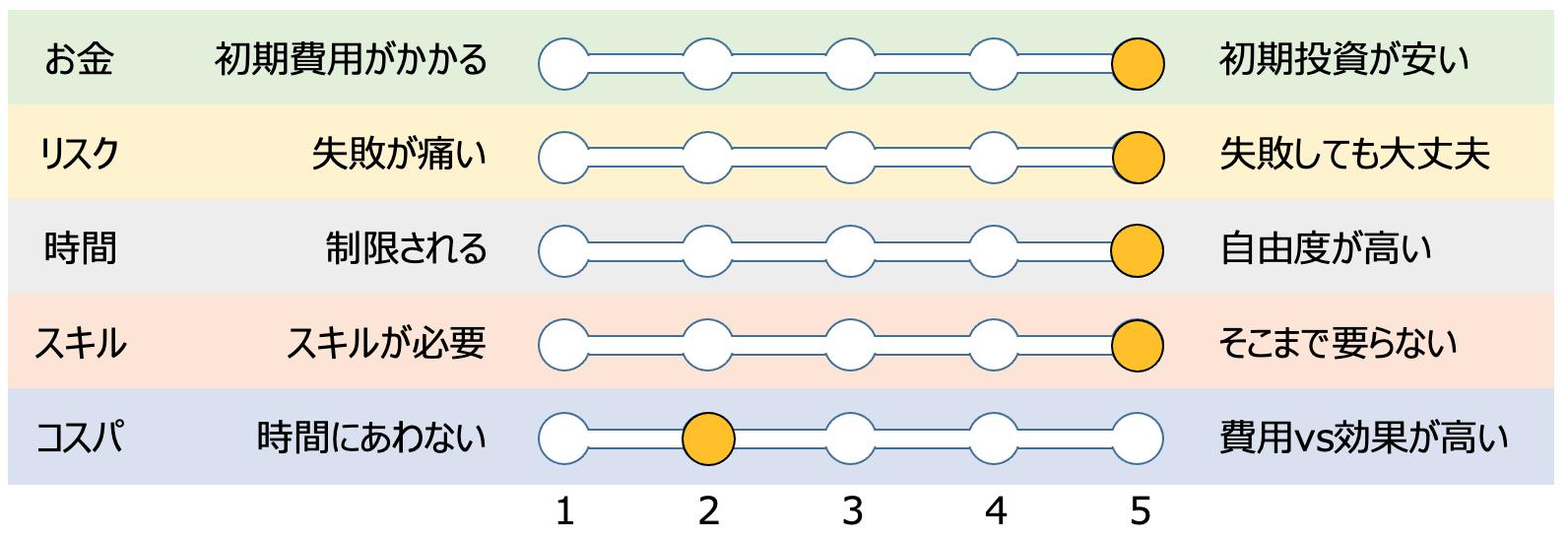 ポイントサイトの評価グラフ