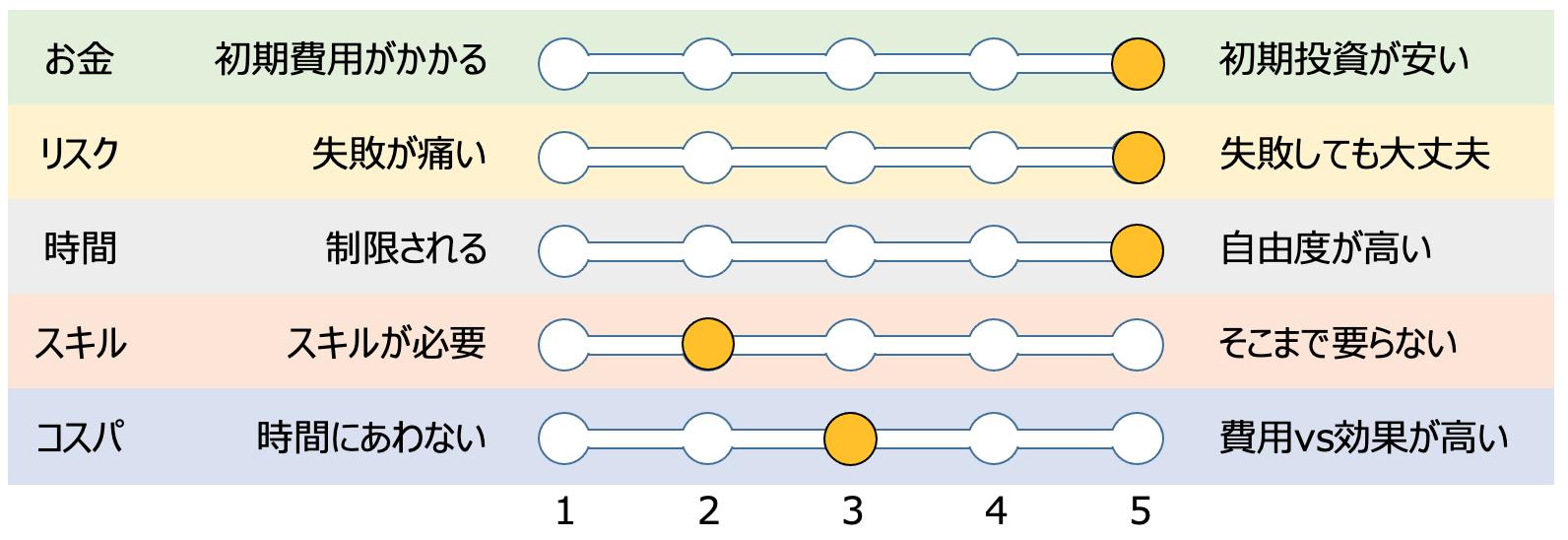 ライターの評価グラフ