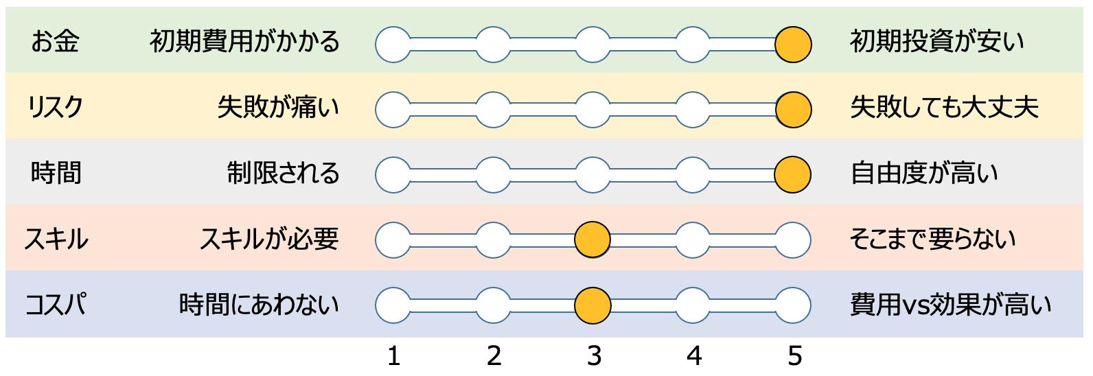 ブロガーの評価グラフ