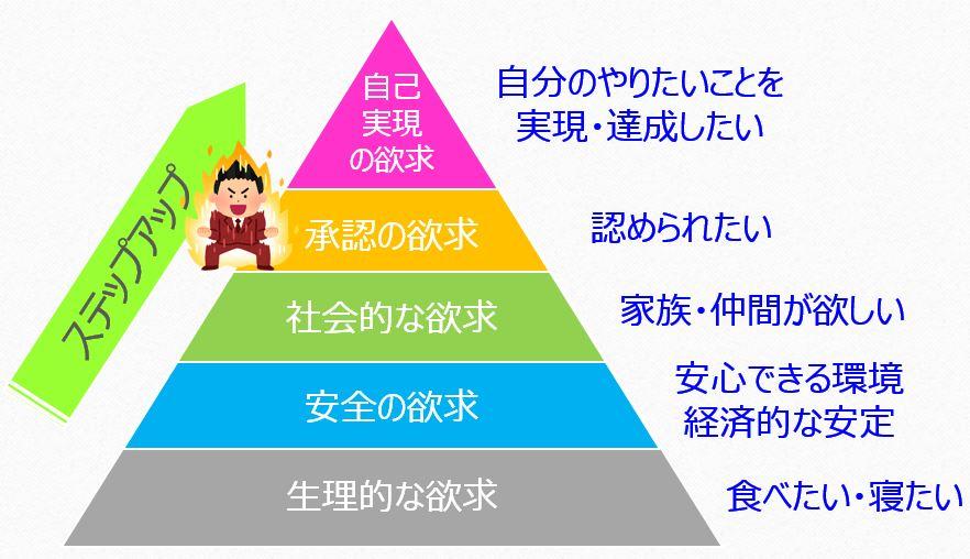 モチベーションの図2